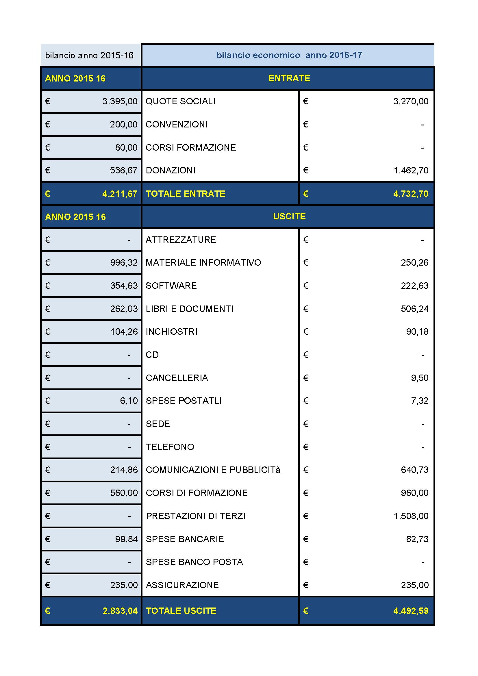 bilancio 2016-17 parte economica