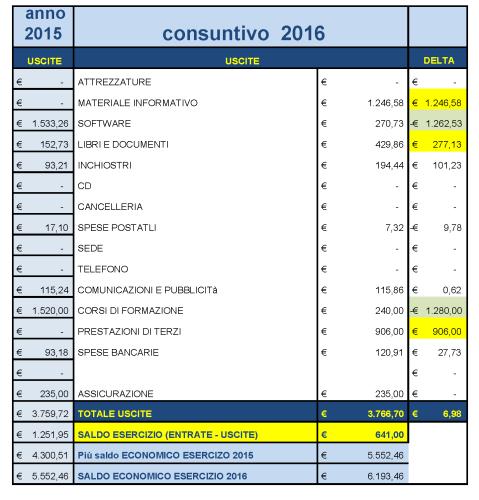 bilancio 2016 parte economica uscite