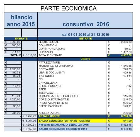 bilancio 2016 parte economica