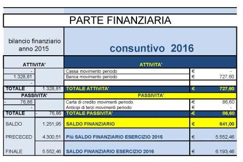 bilancio 2016 parte finaziaria